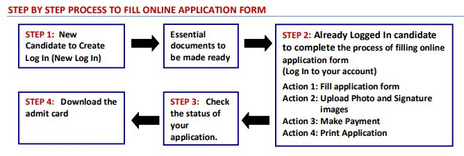 NIFT Registration Process