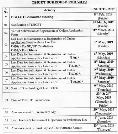TS ICET 2019 Important Dates
