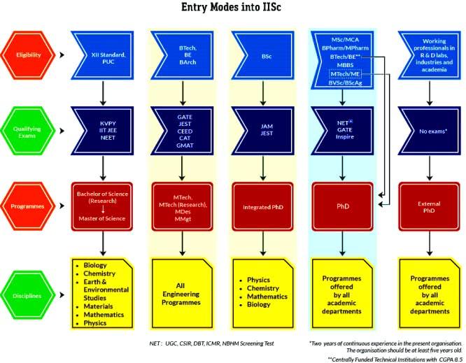 IISC2019 Selection Procedure
