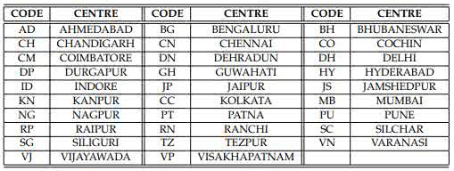ISI Admission Center Codes