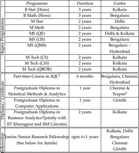 ISI Admission Program and Codes