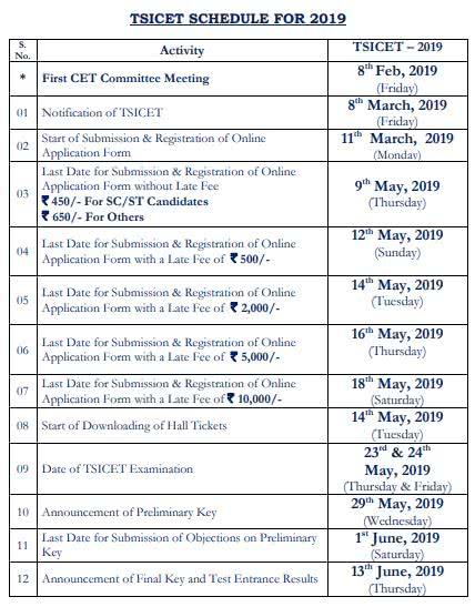 Telangana State ICET 2019