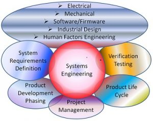 System Engineering Services