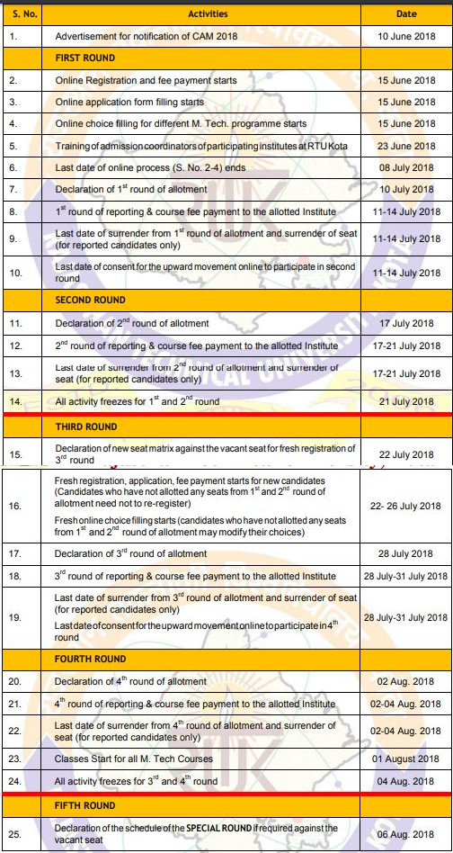 RTU CAM Counselling Check Schedule, Procedure, Seat Allotment
