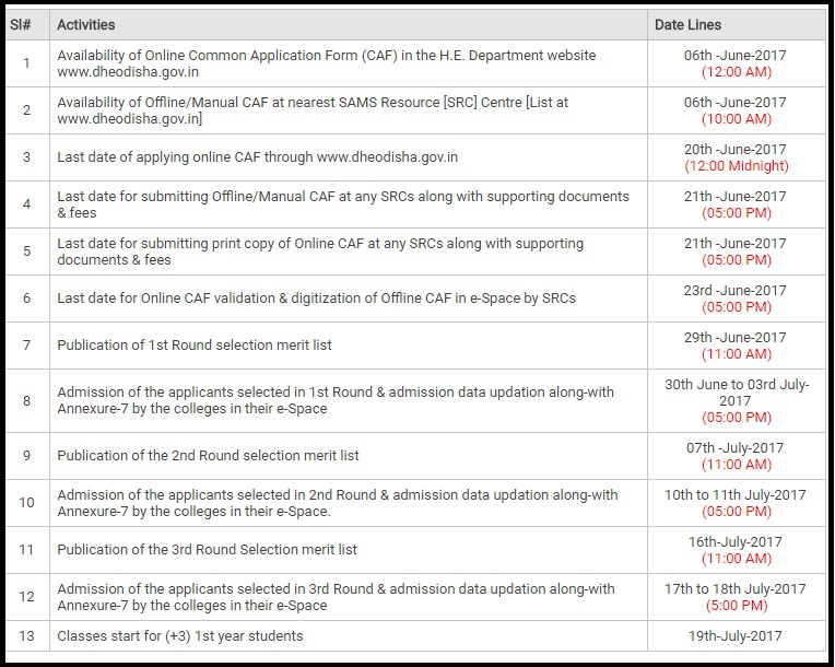 Odisha Plus 3 (+3) First Selection List - DHE Degree Merit List, Cut Off Marks