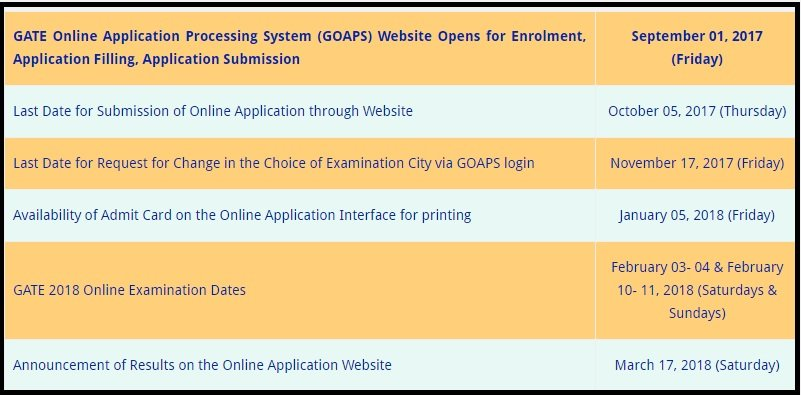 GATE Exam Dates - Civil, ECE, CSE, Mechanical, EEE- Branch Wise