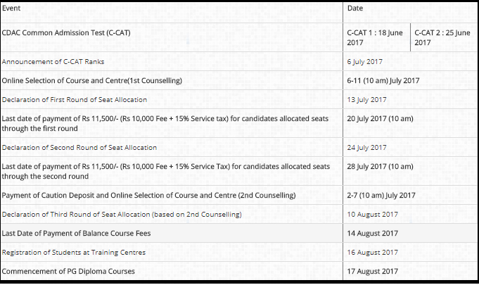 CDAC C-CAT Result, Counselling Registration, Dates, Seat Allocation