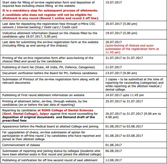 Rajasthan MBBS Counsellin, NEET Cut Off, Merit List, Seat Allotment Result