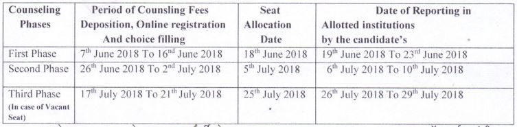 Uttarakhand Polytechnic Counselling Date