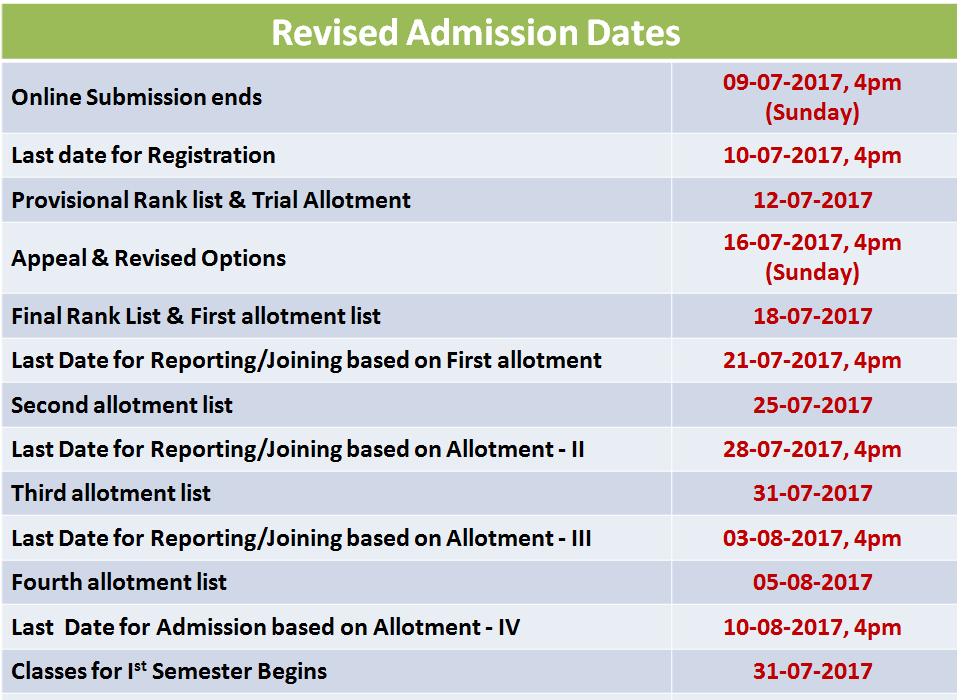 Kerala Polytechnic First Allotment, Final Rank List 2017 @polyadmission.org