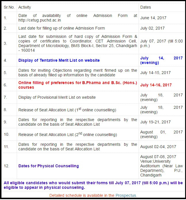 PU CET UG Merit List - Provisional, Counselling Result @cetug.puchd.ac.in