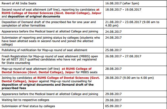 neet merit list 2017 pdf