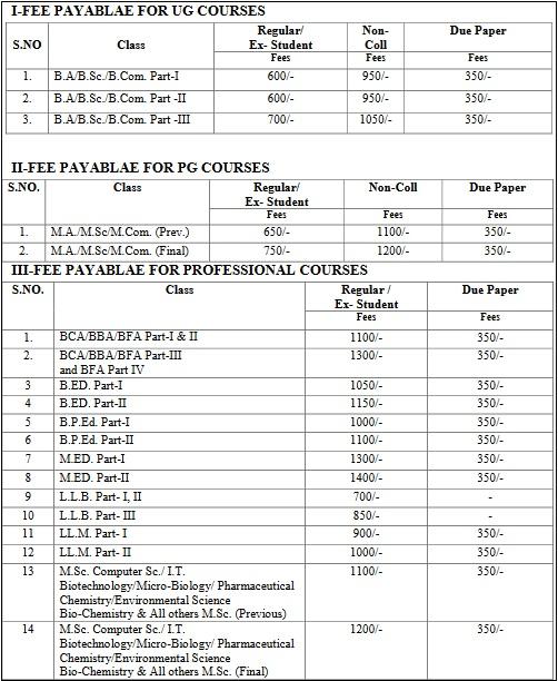mgsu exam form fees