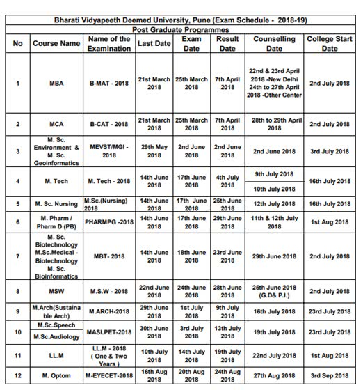 BVP CET Counselling Dates