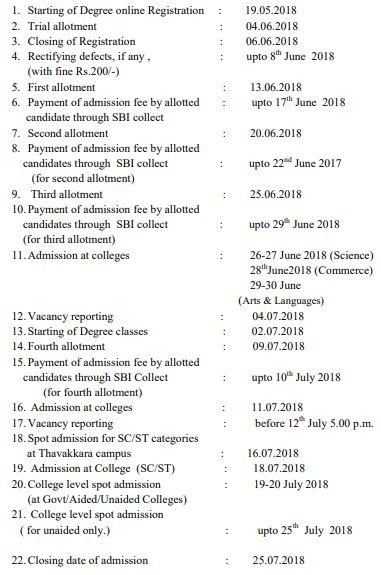 Kannur University Admissionb Schedule Seat allotment