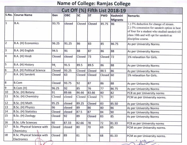 DU 5th Cut-Off List